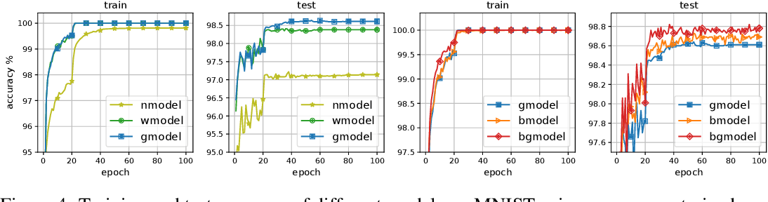 Figure 4 for Weighted Optimization: better generalization by smoother interpolation
