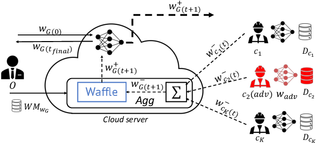 Figure 1 for WAFFLE: Watermarking in Federated Learning