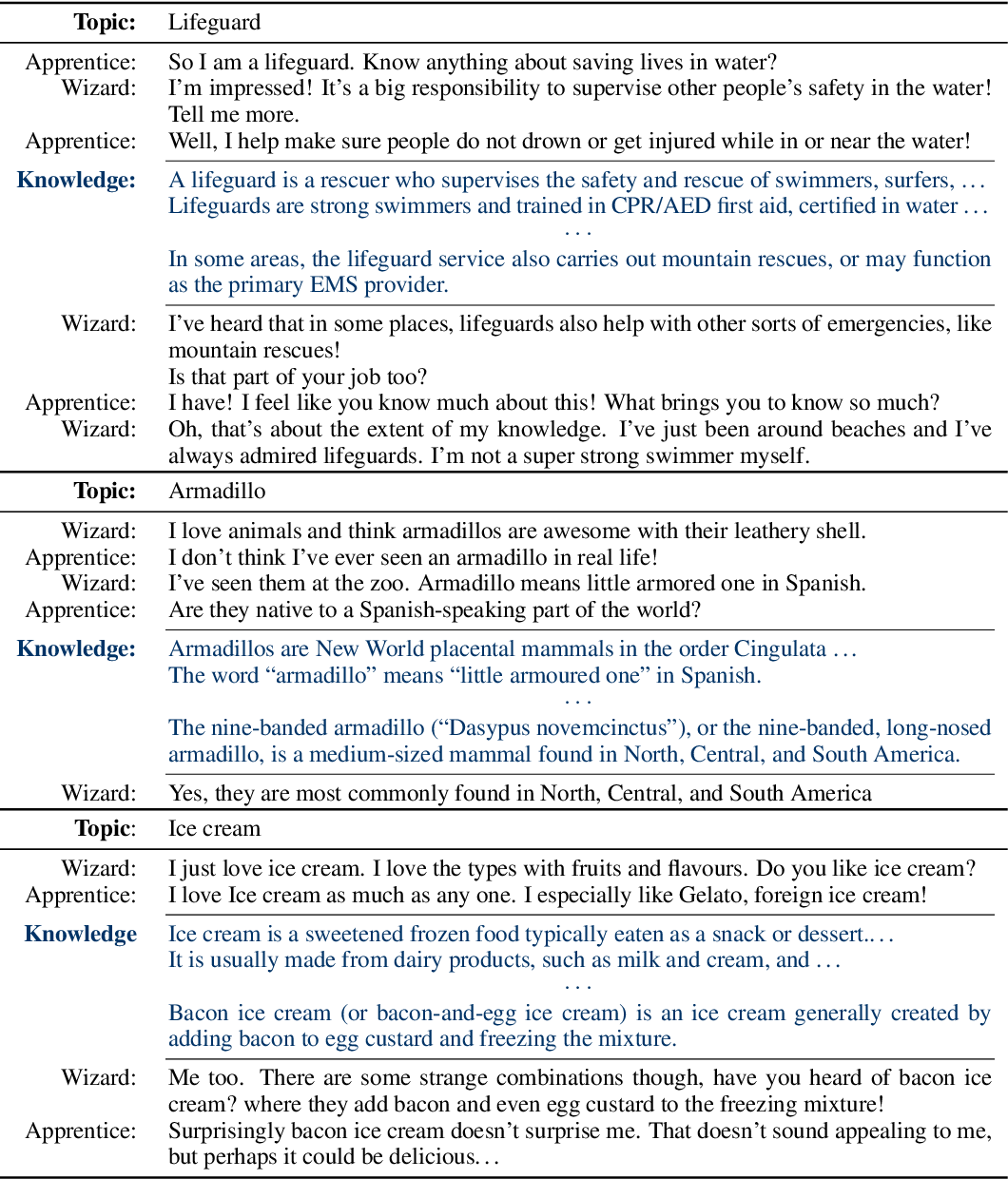 Figure 3 from Wizard of Wikipedia: Knowledge-Powered Conversational
