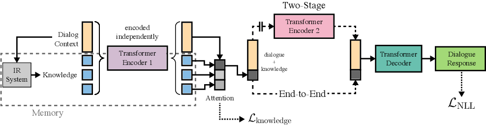 Figure 2 for Wizard of Wikipedia: Knowledge-Powered Conversational agents