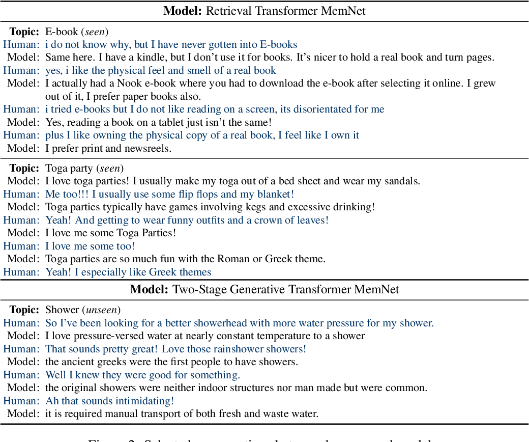 Figure 4 for Wizard of Wikipedia: Knowledge-Powered Conversational agents
