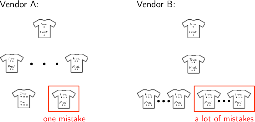 Figure 4 for Pairwise Fairness for Ordinal Regression