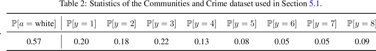 Figure 3 for Pairwise Fairness for Ordinal Regression