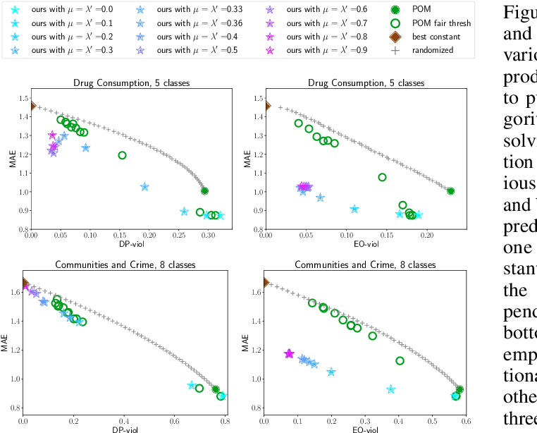 Figure 1 for Pairwise Fairness for Ordinal Regression