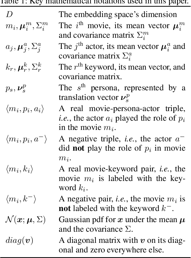Figure 1 for Learning Joint Gaussian Representations for Movies, Actors, and Literary Characters