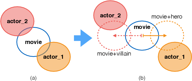 Figure 2 for Learning Joint Gaussian Representations for Movies, Actors, and Literary Characters