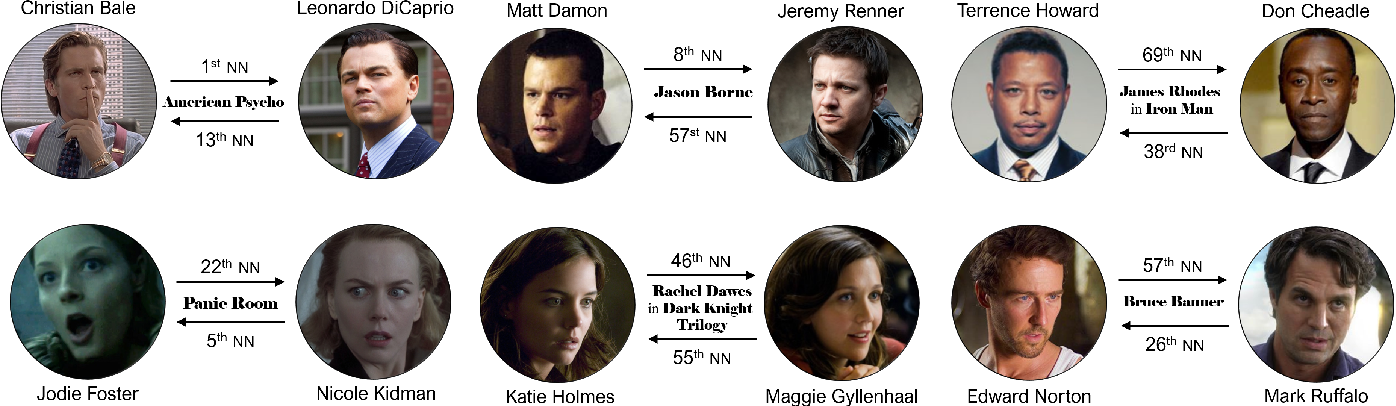 Figure 4 for Learning Joint Gaussian Representations for Movies, Actors, and Literary Characters
