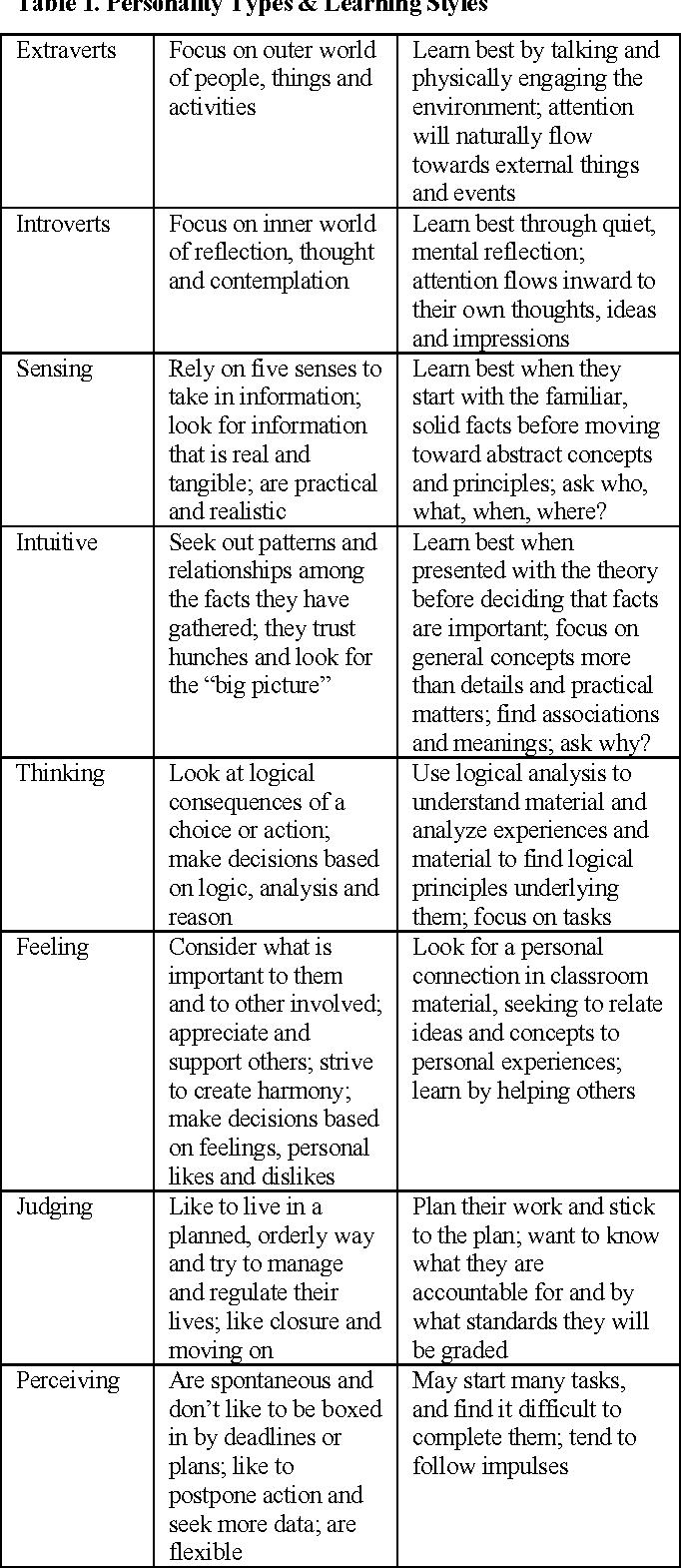types of teaching styles