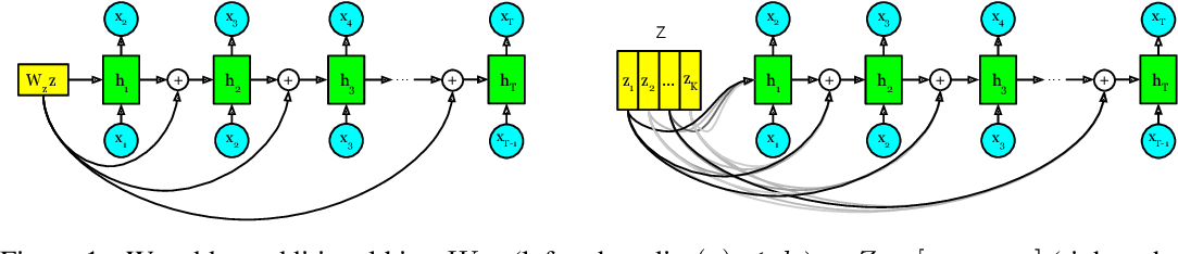 Figure 1 for Can Unconditional Language Models Recover Arbitrary Sentences?
