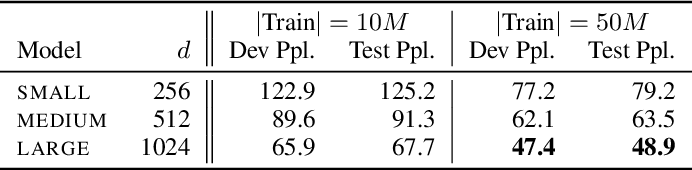 Figure 2 for Can Unconditional Language Models Recover Arbitrary Sentences?