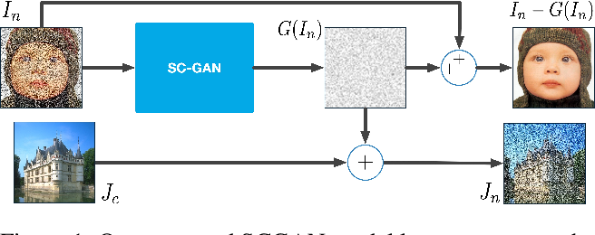 Figure 1 for Unsupervised Image Noise Modeling with Self-Consistent GAN