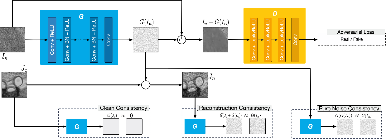 Figure 3 for Unsupervised Image Noise Modeling with Self-Consistent GAN