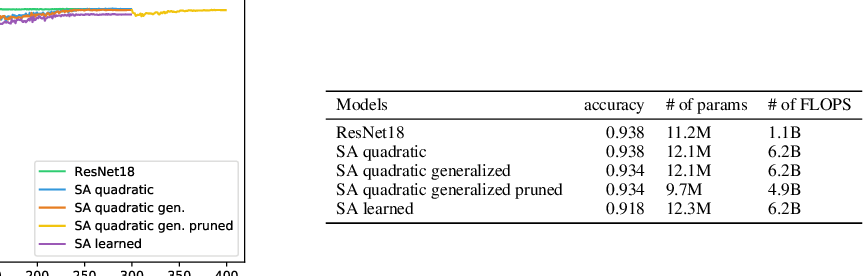 Figure 3 for On the Relationship between Self-Attention and Convolutional Layers