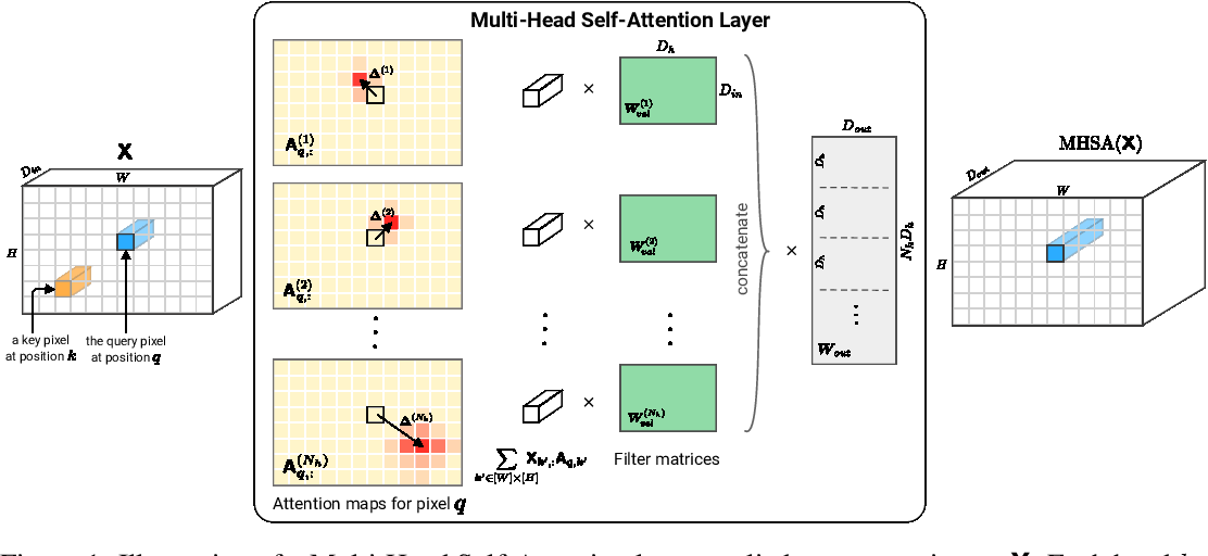 Figure 1 for On the Relationship between Self-Attention and Convolutional Layers