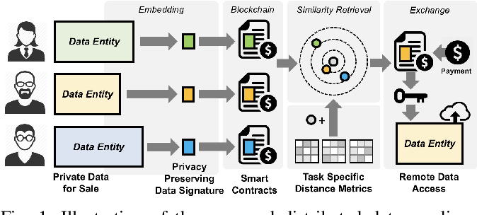 Figure 1 for Distributed Data Vending on Blockchain
