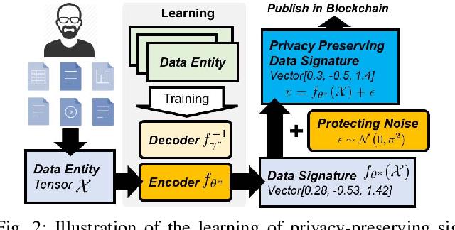 Figure 2 for Distributed Data Vending on Blockchain