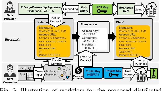 Figure 3 for Distributed Data Vending on Blockchain