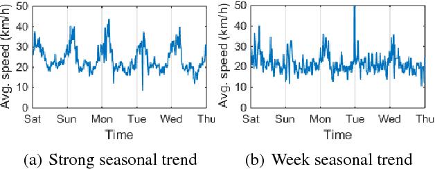Figure 1 for Efficient Metropolitan Traffic Prediction Based on Graph Recurrent Neural Network