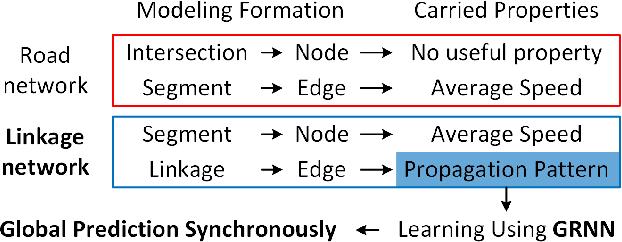 Figure 3 for Efficient Metropolitan Traffic Prediction Based on Graph Recurrent Neural Network