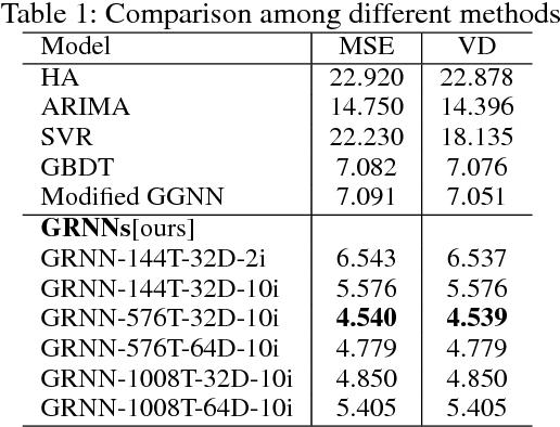 Figure 2 for Efficient Metropolitan Traffic Prediction Based on Graph Recurrent Neural Network