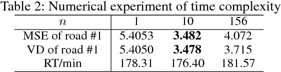 Figure 4 for Efficient Metropolitan Traffic Prediction Based on Graph Recurrent Neural Network