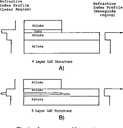Fig. 1. Laser-waveguide structures.