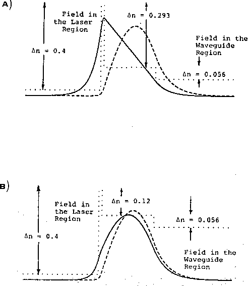 Fig. 3. (A) Field profiles in a 4-layer ALOC structure with a low threshold; (B) field profiles in a 4-layer ALOC structure with efficient coupling.