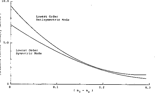 Fig. 4. Active-passive laser thresholds for a 4-layer ALOC structure.
