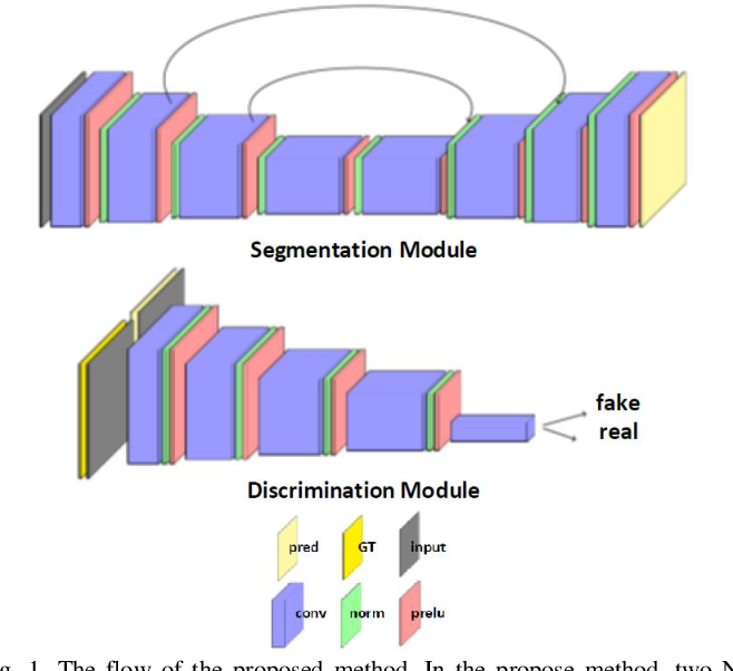 Figure 1 for Cross-Domain Segmentation with Adversarial Loss and Covariate Shift for Biomedical Imaging