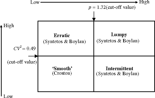 Classification for forecasting and stock control: a case