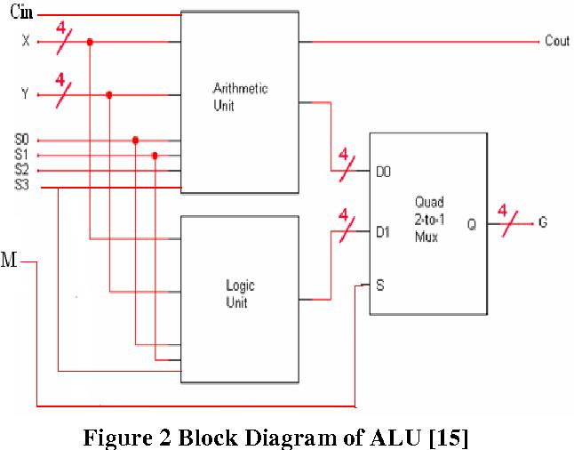 4 Bit Alu Circuit Diagram - Free Diagram For Student