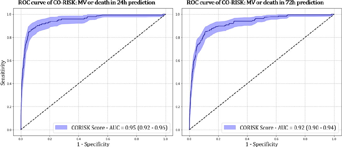 Figure 3 for Development and Validation of a Deep Learning Model for Prediction of Severe Outcomes in Suspected COVID-19 Infection
