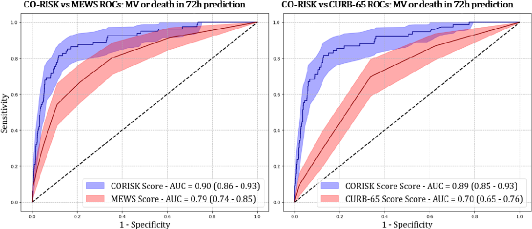 Figure 4 for Development and Validation of a Deep Learning Model for Prediction of Severe Outcomes in Suspected COVID-19 Infection