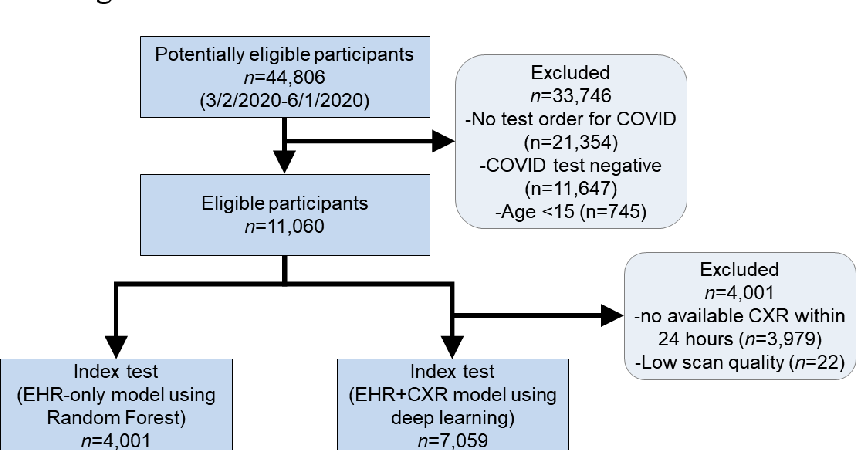 Figure 1 for Development and Validation of a Deep Learning Model for Prediction of Severe Outcomes in Suspected COVID-19 Infection