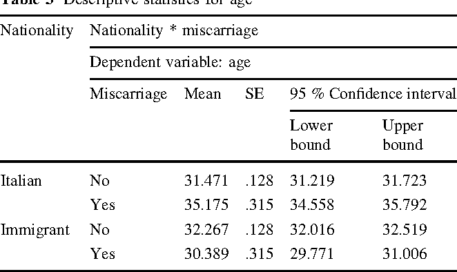 The Influence of Socio-Demographic Factors on Miscarriage