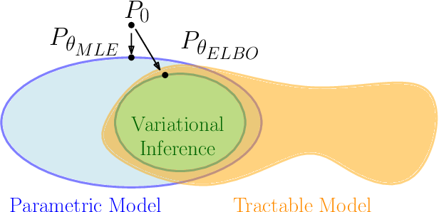 Figure 1 for On the use of bootstrap with variational inference: Theory, interpretation, and a two-sample test example