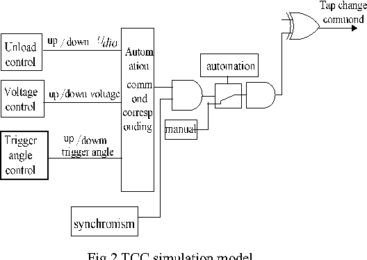 Simulation Research of Tap Change Control of Converter