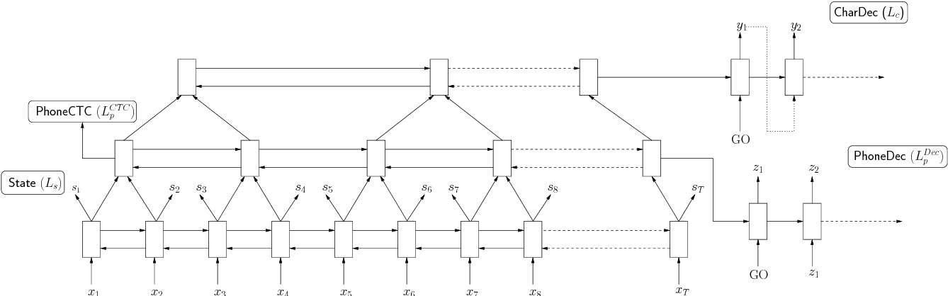 Figure 1 for Multitask Learning with Low-Level Auxiliary Tasks for Encoder-Decoder Based Speech Recognition