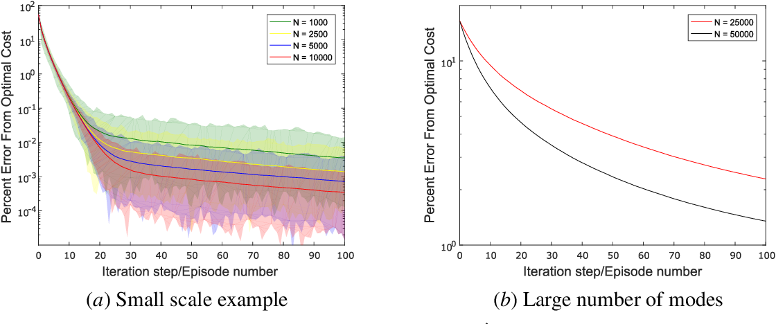 Figure 1 for Policy Learning of MDPs with Mixed Continuous/Discrete Variables: A Case Study on Model-Free Control of Markovian Jump Systems