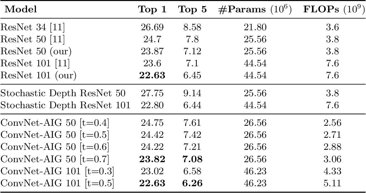 Figure 4 for Convolutional Networks with Adaptive Inference Graphs