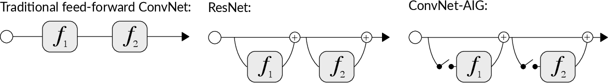 Figure 1 for Convolutional Networks with Adaptive Inference Graphs