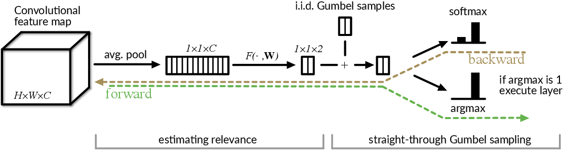 Figure 3 for Convolutional Networks with Adaptive Inference Graphs