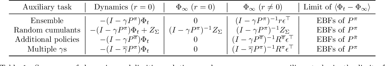 Figure 2 for On The Effect of Auxiliary Tasks on Representation Dynamics