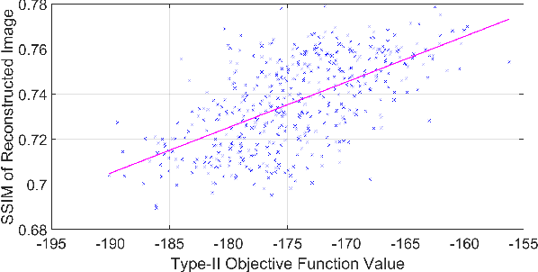 Figure 1 for Fast Stochastic Hierarchical Bayesian MAP for Tomographic Imaging