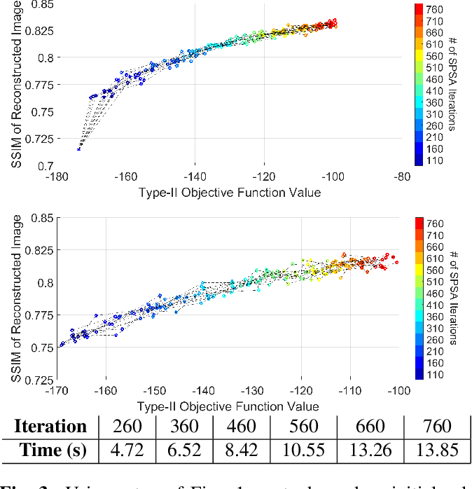 Figure 3 for Fast Stochastic Hierarchical Bayesian MAP for Tomographic Imaging
