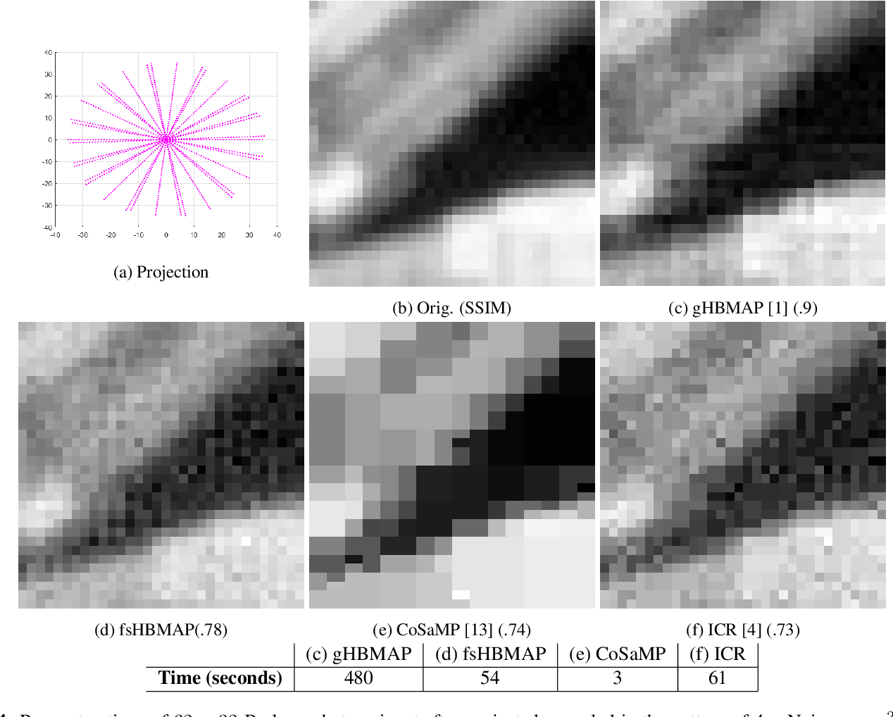 Figure 4 for Fast Stochastic Hierarchical Bayesian MAP for Tomographic Imaging