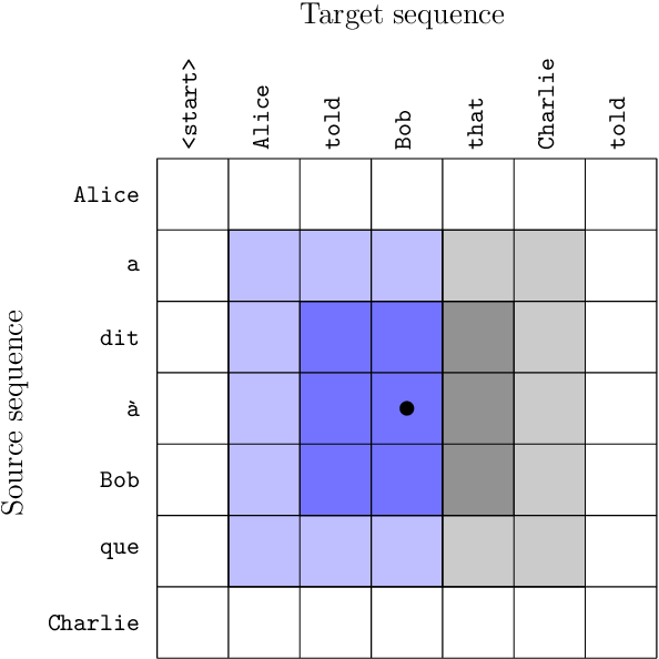 Figure 1 for Pervasive Attention: 2D Convolutional Neural Networks for Sequence-to-Sequence Prediction