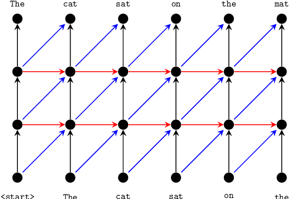 Figure 3 for Pervasive Attention: 2D Convolutional Neural Networks for Sequence-to-Sequence Prediction