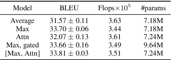 Figure 2 for Pervasive Attention: 2D Convolutional Neural Networks for Sequence-to-Sequence Prediction