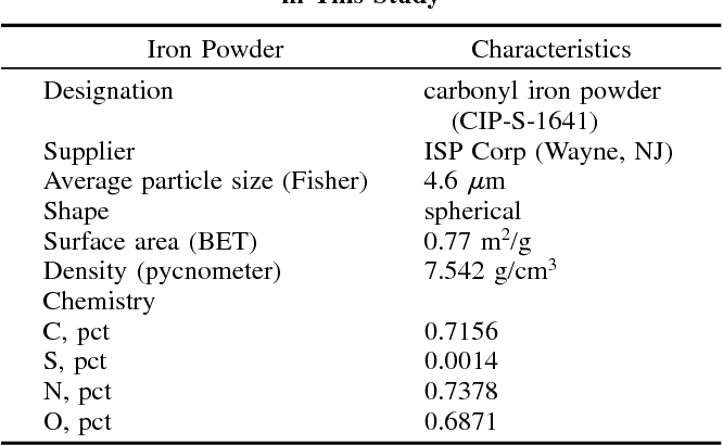 Table I from Length change and deformation of powder injection